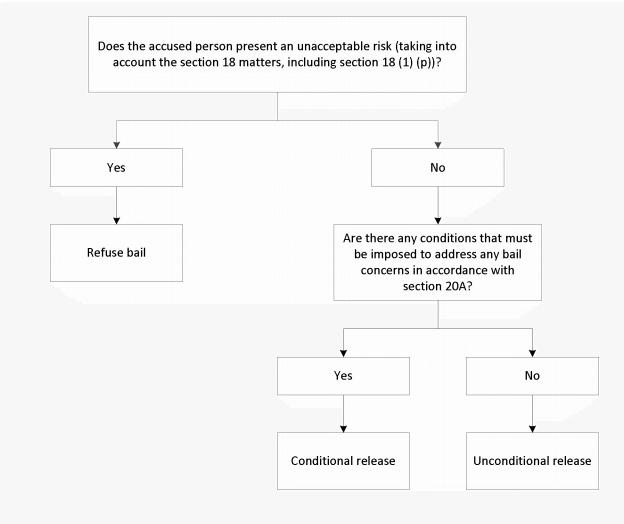 bail flow chart unacceptable risk conditional release