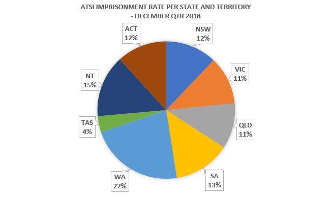 ATSI imprisonment rate per state