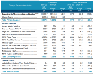 NSW Budget Increase POLICE RFS