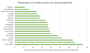 graph of NSW regions showing cannabis cautions over being charged